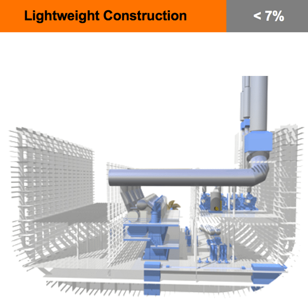 Lightweight ship construction shipping efficiency