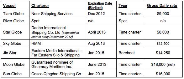 globus maritime employment profile