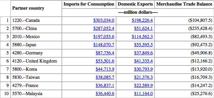 US Trading Partners