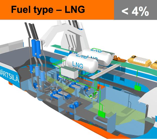 LNG fuel