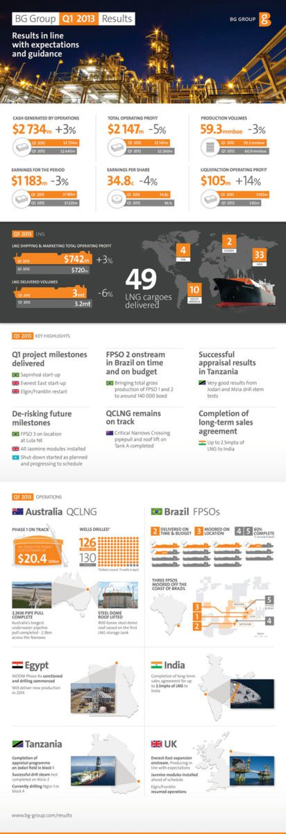 BG Group q1 2013 infographic
