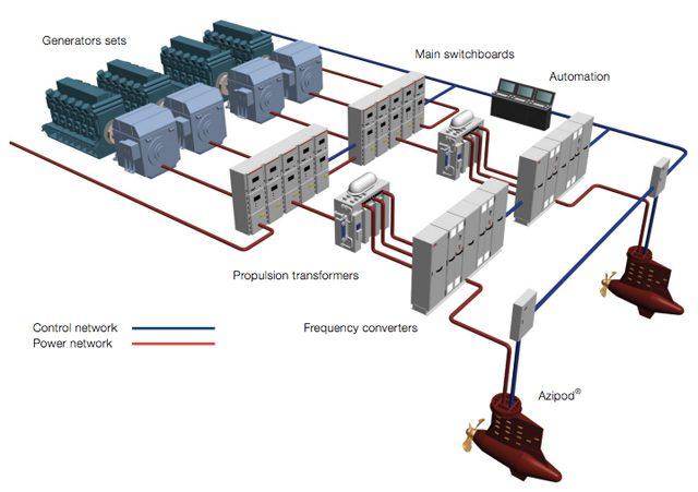 abb-azipod-power-layout – gCaptain