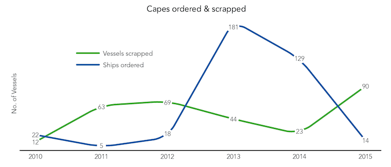 Red Report - Capesize Ordered & Scrapped Graph