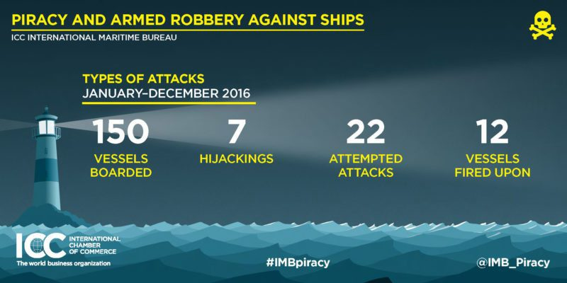 2016-annual-imb-piracy-report-infographics_page_3