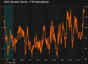 ARA Gasoline Stocks
